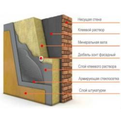 Материалы для утепления фасада ватой